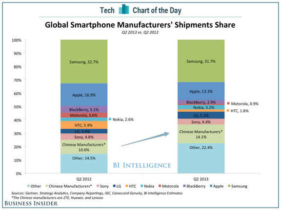 How Samsung beat Apple in China