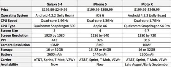 iphone 5s gigabytes