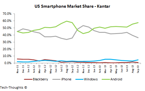 """Apple """"exploded"""" mobile market with new iPhone"""