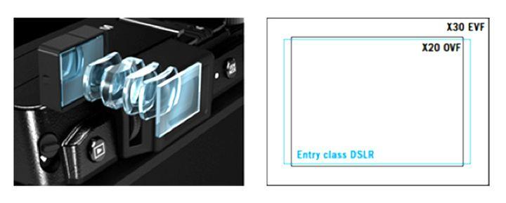 Camera new Fujifilm X30 review