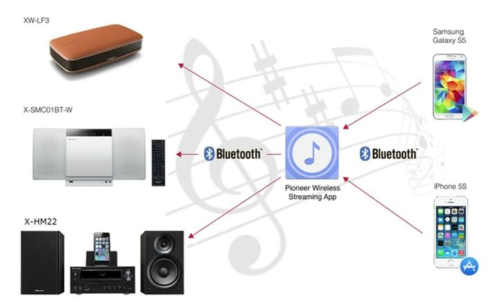 Review of Bluetooth-line new micro Pioneer