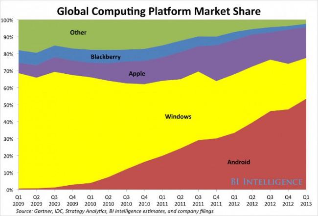 android-50-market-computer-platforms-raqwe.com-01