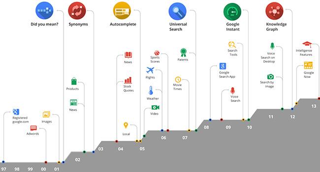 google-updated-search-algorithm-preparing-mobile-search-application-raqwe.com-01