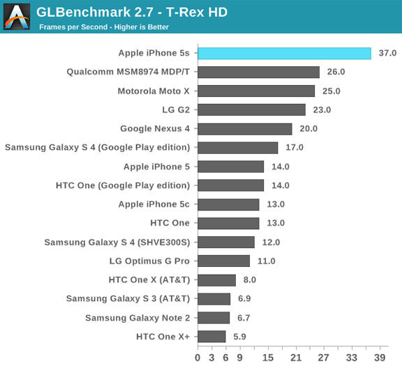 iphone-5s-demonstrates-outstanding-performance-benchmarks-raqwe.com-04