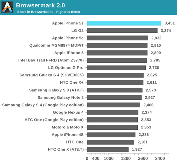 iphone-5s-demonstrates-outstanding-performance-benchmarks-raqwe.com-05