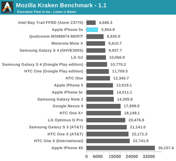 iphone-5s-demonstrates-outstanding-performance-benchmarks-raqwe.com-06