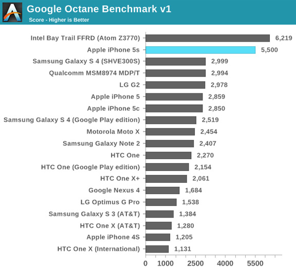 iphone-5s-demonstrates-outstanding-performance-benchmarks-raqwe.com-08