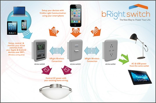bright-switch-wall-switch-android-lands-indieoogo-raqwe.com-01
