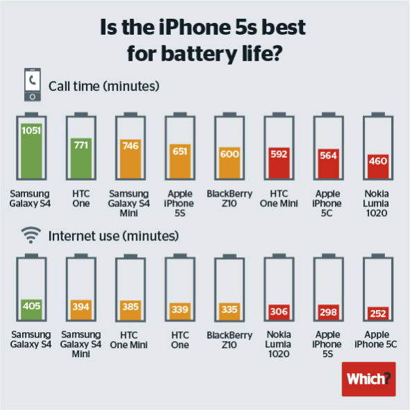 iphone-model-inferior-length-battery-life-main-competitors-raqwe.com-02