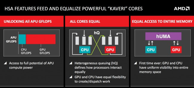 worlds-processors-heterogeneous-architectures-amd-kaveri-released-january-2014-raqwe.com-03