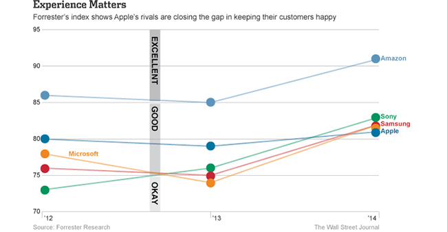 forrester-research-users-satisfied-apple-raqwe.com-02