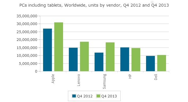 canalys-apple-continues-lead-pc-market-raqwe.com-02
