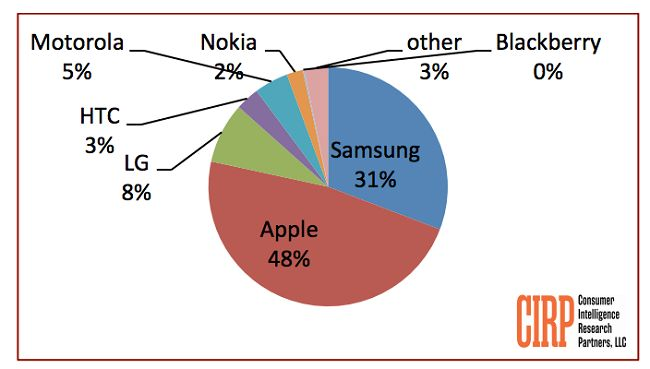 iphone-returns-leadership-bypassing-samsung-raqwe.com-02