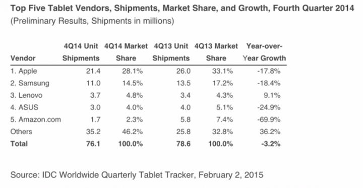 In its current form tablets are fewer interests of consumers