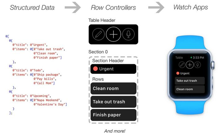 Instagram posted their Apple Watch-library on GitHub