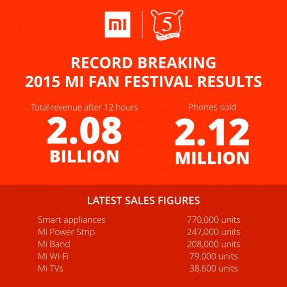 Xiaomi sold 2 million smartphones in a few hours