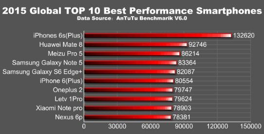 TOP 10 fastest smartphones in 2015 according to the AnTuTu
